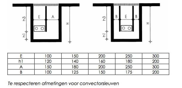 Afmetingen vloerconvectoren