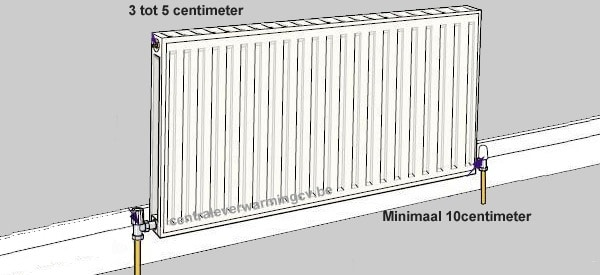 Minimale afstand radiator vensterbank