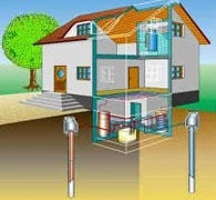 grondwater warmtepomp