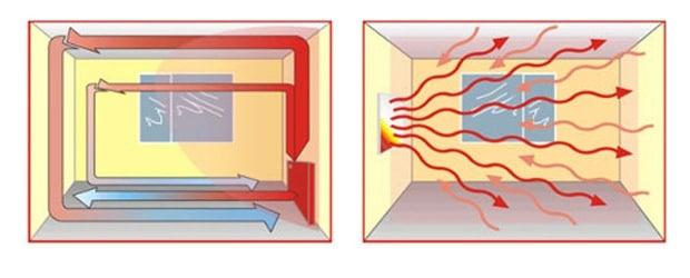 infraroodverwarming prijs