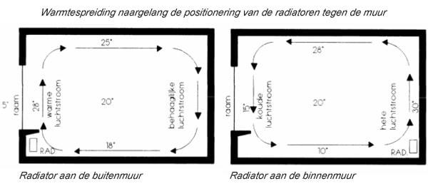 Radiator plaatsen tegen buitenmuur