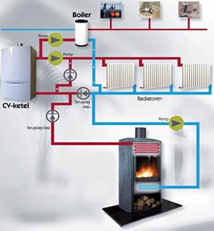 Centrale Verwarming Op Hout Info En Prijsadvies Cv Houtkachel