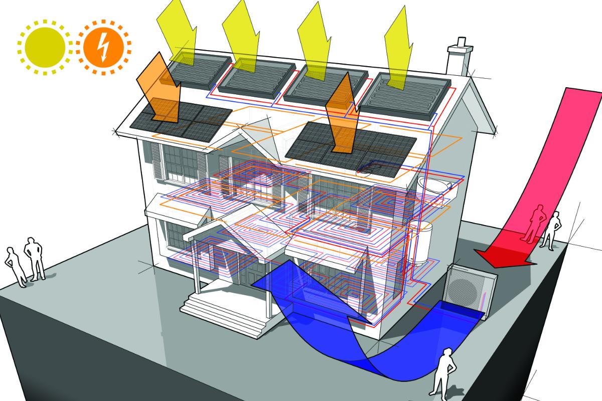 warmtepomp zonnepanelen